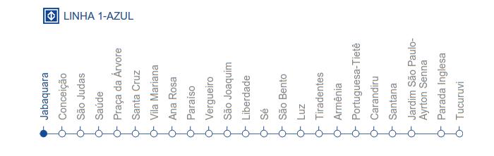 Mapa de la línea Azul del metro de Sao Paulo
