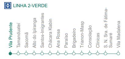 Mapa de la línea Verde del metro de Sao Paulo